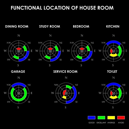 functional: Functional location of house room, Feng Shui