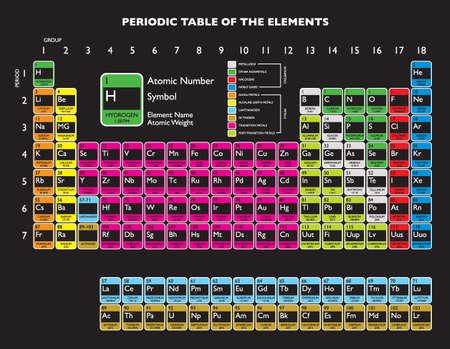 periodic: Aggiornato tavola periodica con livermorium e flerovium per l'istruzione Archivio Fotografico