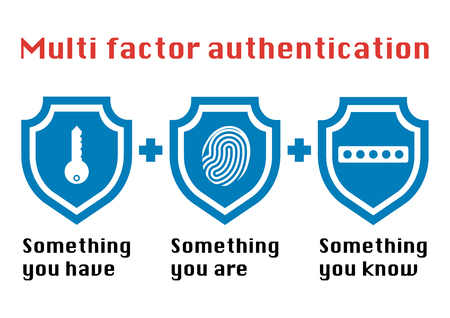 Multi factor authentication concept with three shields on white background and the phrase something you know, have password and fingerprint icon. Ilustração