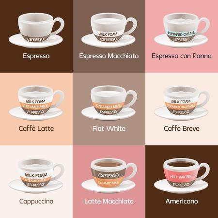Espresso Cafe Types