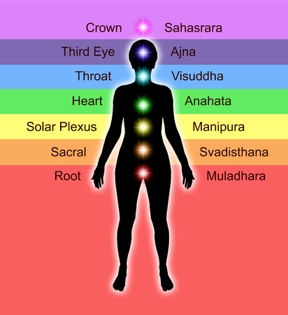 Female Chakra Colour Location Diagram photo