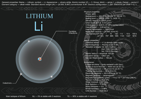 visualization page of lithium atom
