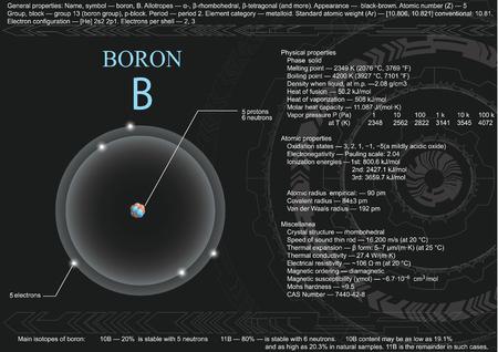 Educatieve visualisatiepagina van booratoom