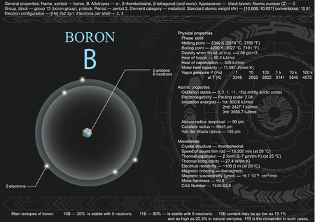 Educational visualization page of boron atom