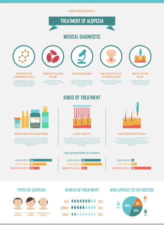Behandeling van alopecia. Infographics van diagnostiek en behandelingen voor haaruitval. Trichogramma, biopsie van de hoofdhuid, medicamenteuze en laserbehandeling, transplantatie. Gemakkelijk bewerkbare data. Stock Illustratie