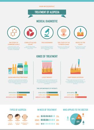 Biopsia: El tratamiento de la alopecia. Infografía de diagnósticos y tratamientos para la pérdida del cabello. Trichogramma, la biopsia del cuero cabelludo, el tratamiento medicamentoso y el láser, el trasplante. datos editable fácil.