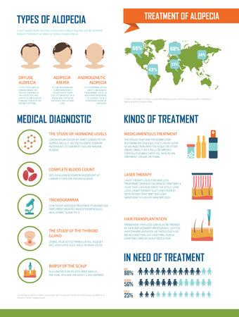 Infografik über die Behandlung von Alopezie. Diagnose und Behandlung von Haarausfall. Trichogramma, Biopsie der Kopfhaut, medikamentöser und Laser-Behandlung, Transplantation. Leicht bearbeitbaren.