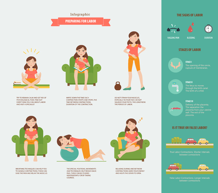 contractions: Preparing for labor. Set with a design of flat characters of pregnant women in the period of contractions. infographic about preparing for childbirth and labor contractions. Easy editable.