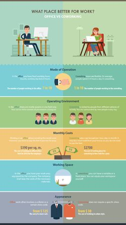 work environment: Comparison of work in the office and coworking. Vector infographics about current trends in the working environment. A simple concept in a flat style with easily editable data.