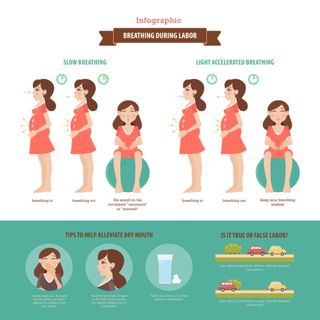 Breathing during labor. Vector infographic about the techniques of a breath of women in the different stages of pregnancy.