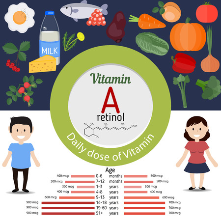 doze: Vitamin A or Retinol and vector set of vitamin A rich foods. Healthy lifestyle and diet concept. Daily doze of vitamin A.