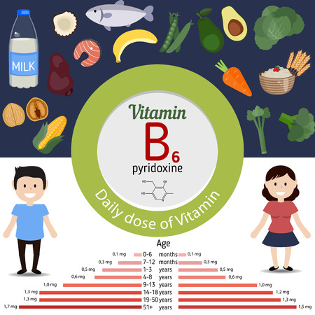 Vitamin B6 or Pyridoxine and vector set of vitamin B6 rich foods. Healthy lifestyle and diet concept. Daily doze of vitamin B6. Иллюстрация