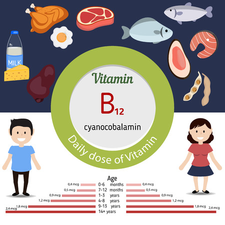 Vitamin B12 or Cobalaminand vector set of vitamin B12 rich foods. Healthy lifestyle and diet concept. Daily doze of vitamin B12.