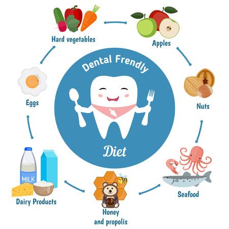 Dental infografía dieta de usar. diente de la historieta linda que sostiene una cuchara y tenedor. Vector conjunto de los alimentos amigables dentales.