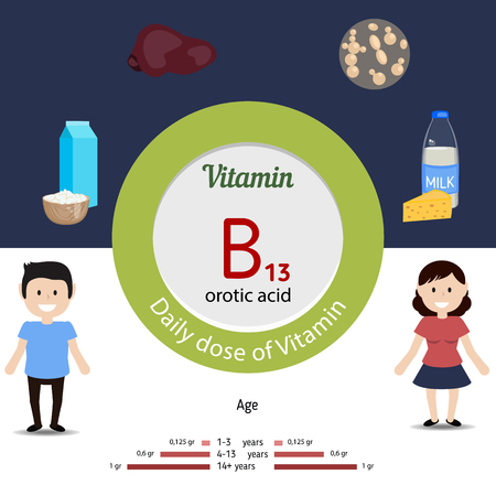 dose: Vitamin B13 and vector set of vitamin B13 rich foods. Healthy lifestyle and diet concept. Daily dose of vitamin B13. Orotic acid.