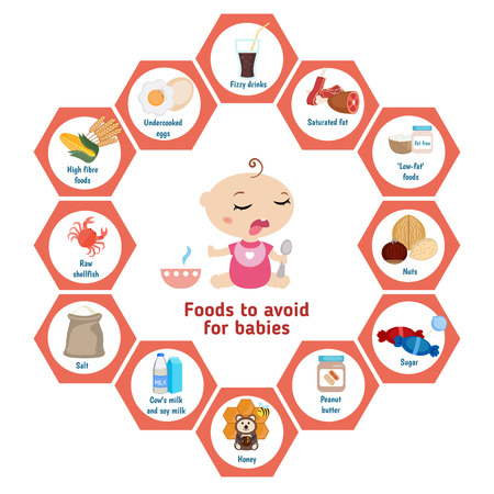 recommendations: Baby child infographic presentation foods to avoid for babies. Infographic with simple data and ration.
