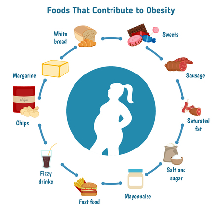 contribute: Infographic presentation foods that contribute to obesity. Infographic with food icons.
