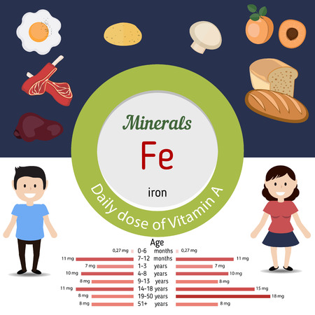minerals: Minerals Fe and vector set of minerals Fe rich foods. Healthy lifestyle and diet concept. Iron. Daily doze of minerals Fe.