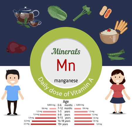 minerals: Minerals Mn and vector set of minerals Mn rich foods. Healthy lifestyle and diet concept. Manganese. Daily doze of minerals Mn.