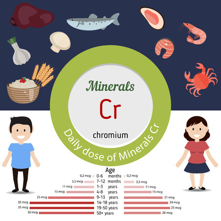 dose: Minerals Cr and vector set of minerals Cr rich foods. Healthy lifestyle and diet concept. Daily dose of minerals of chromium.