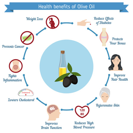 Health benefits of Olive Oil. Infographic template. 版權商用圖片 - 64190912