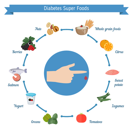diabetes food: Infographics of food helpful for Diabetes. Best foods for the diabetes.