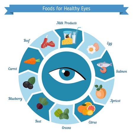 Infographics of food helpful for healthy eyes. Best foods for the healthy eyes. Illustration