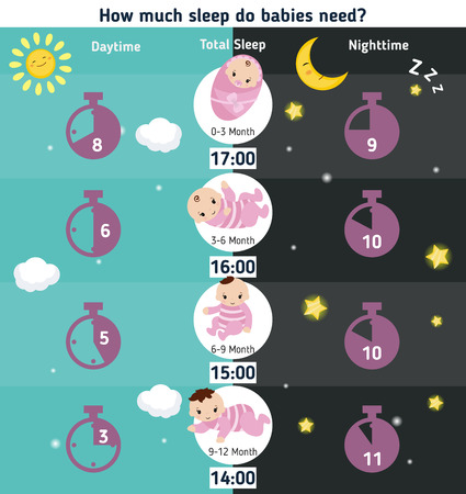 recommendations: Baby child infographic presentation How much sleep do babies need? Illustration
