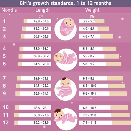 recommendations: Child development infographics. Girls growth standards: 0 - 12 months. Illustration
