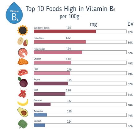 Vitamine B6 of Pyridoxine en vectorreeks vitamine B6 rijk voedsel. Gezond levensstijl en dieetconcept. Stockfoto - 79259034
