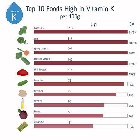 Vitamine K of Phylloquinone en vectorreeks vitamine K rijk voedsel. Gezond levensstijl en dieetconcept. Stock Illustratie