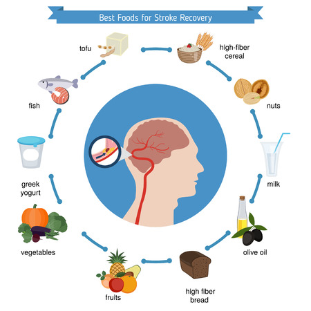 Foods infographics. Best foods for stroke recovery.