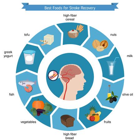食品のインフォ グラフィック。脳卒中の回復に最適な食品です。