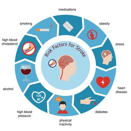 Infographics for stroke. Stroke risk factors. Vector illustration.  イラスト・ベクター素材