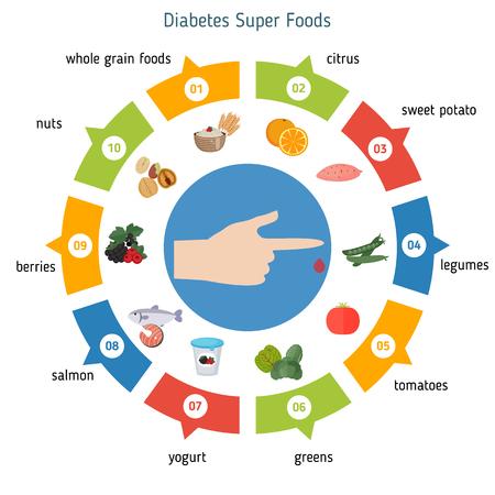 Infographics van voedsel nuttig voor Diabetes. De beste voeding voor de diabetes.