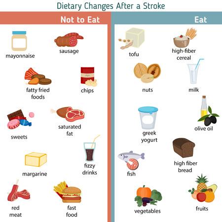 Infografía para el trazo. Cambios en la dieta después de un accidente cerebrovascular. Ilustración vectorial