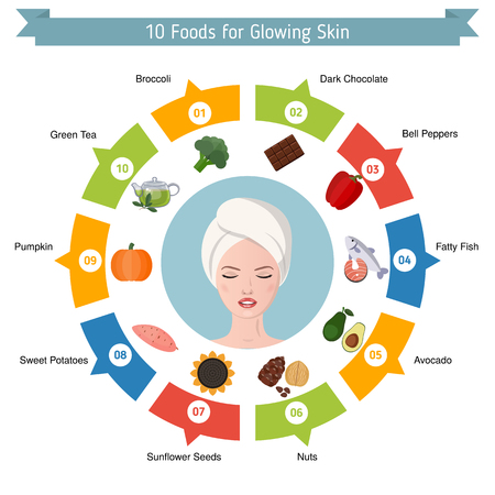 Infographics of food helpful for glowing skin. Best foods for the glowing skin. Illustration
