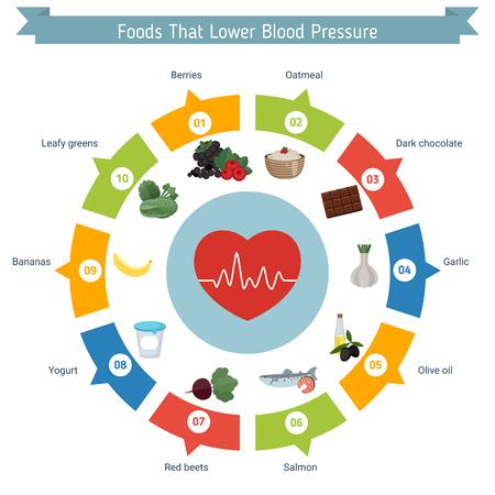 Infografía de salud y salud. Alimentos que bajan la presión sanguínea. Foto de archivo - 88771656