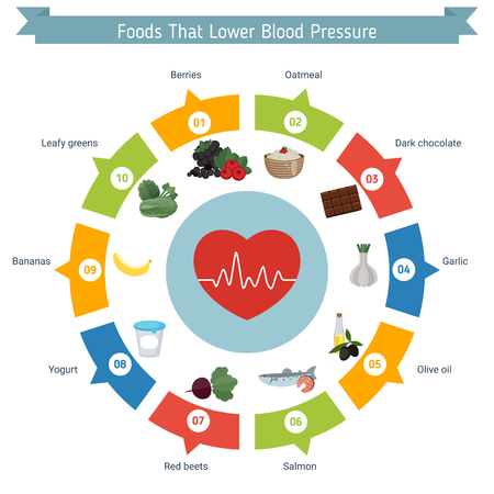 Health and healthcare infographic. Foods that lower blood pressure. Illustration