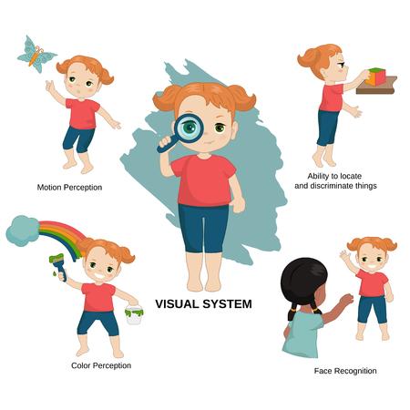 Vektorillustration der menschlichen Sinne. Visuelles sensorisches System: Bewegungswahrnehmung, Fähigkeit, Dinge zu lokalisieren und zu unterscheiden, Farbwahrnehmung, Gesichtserkennung. Vektorgrafik