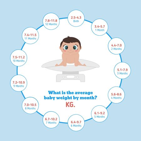 Average Baby Weight in Kilograms. Baby first year development infographic. Vector illustration. Ilustrace