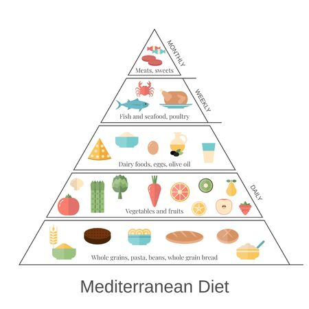 Foods infographics. Mediterranean Diet pyramid with food icons. Vectores