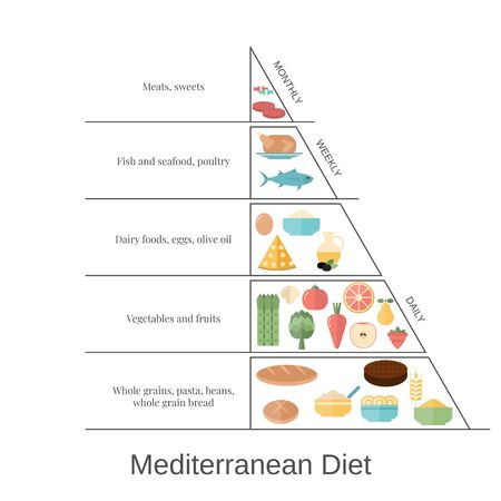 Foods infographics. Mediterranean Diet pyramid with food icons. Ilustrace