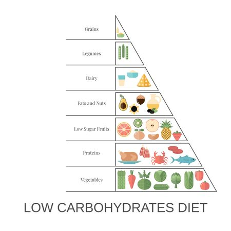 Foods infographics. Low Carbohydrates Diet pyramid with food icons. Vectores