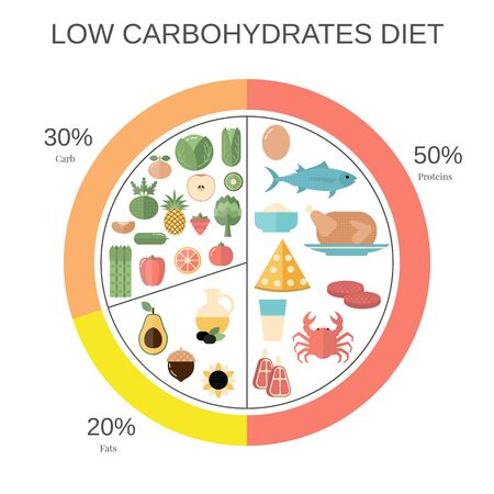 Foods infographics. Low Carbohydrates food pie chart with recommended diary portions.
