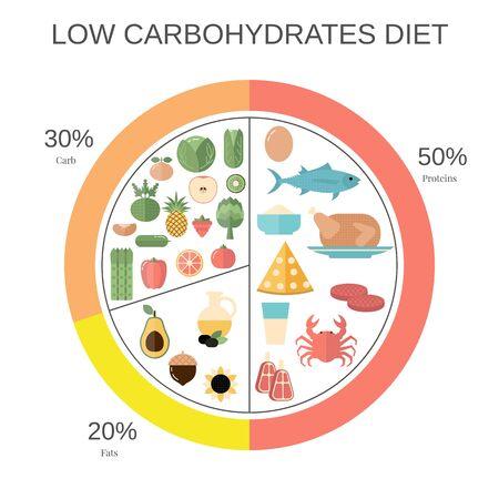 Infographie des aliments. Graphique à secteurs des aliments à faible teneur en glucides avec les portions de journal recommandées.
