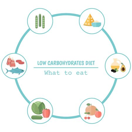 Foods infographics. Low Carbohydrates concept with food icons. Vectores