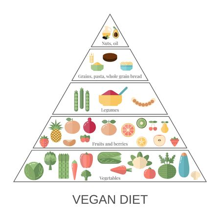 Foods infographics. Vegan Diet pyramid with food icons.