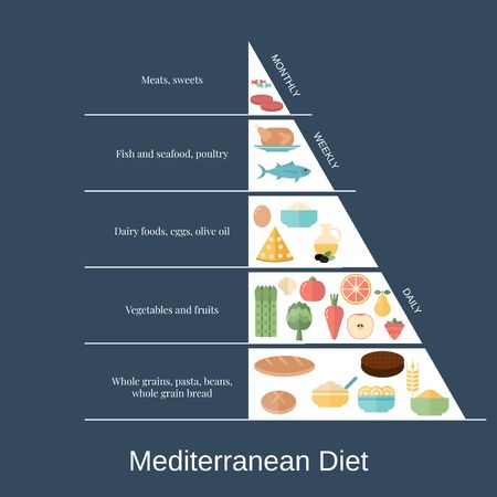 Infografía de alimentos. Pirámide de la dieta mediterránea con iconos de alimentos.