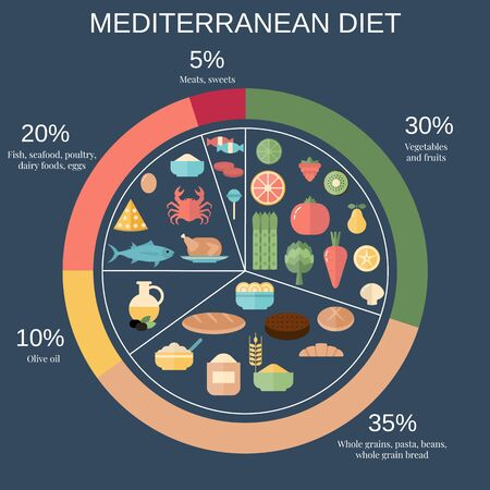 Foods infographics. Mediterranean Diet food pie chart with recommended diary portions.
